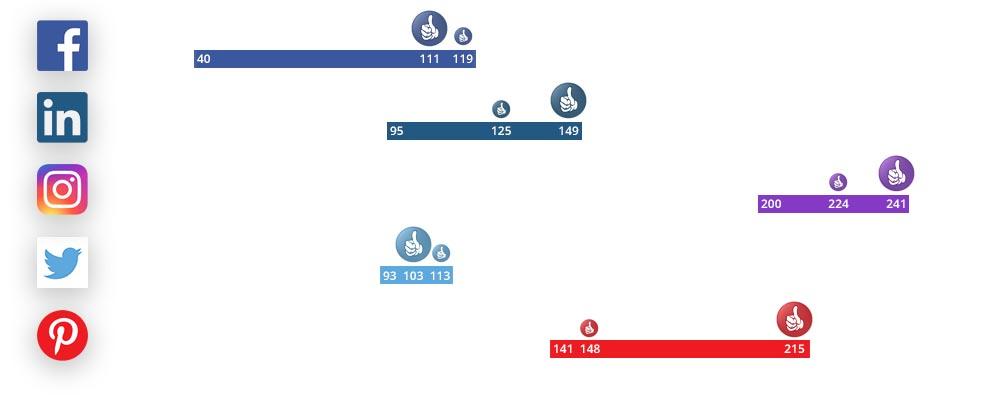 social-media-analyse-aantal-karakters